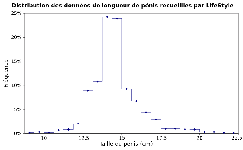 taille moyenne du pénis